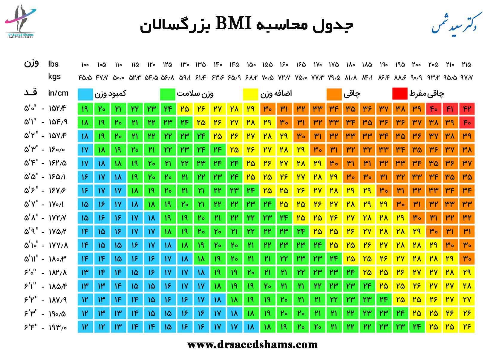 جدول محاسبه bmi بزرگسالان